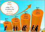 จำนวนและสัดส่วนของผู้สูงอายุไทยในภาพรวม